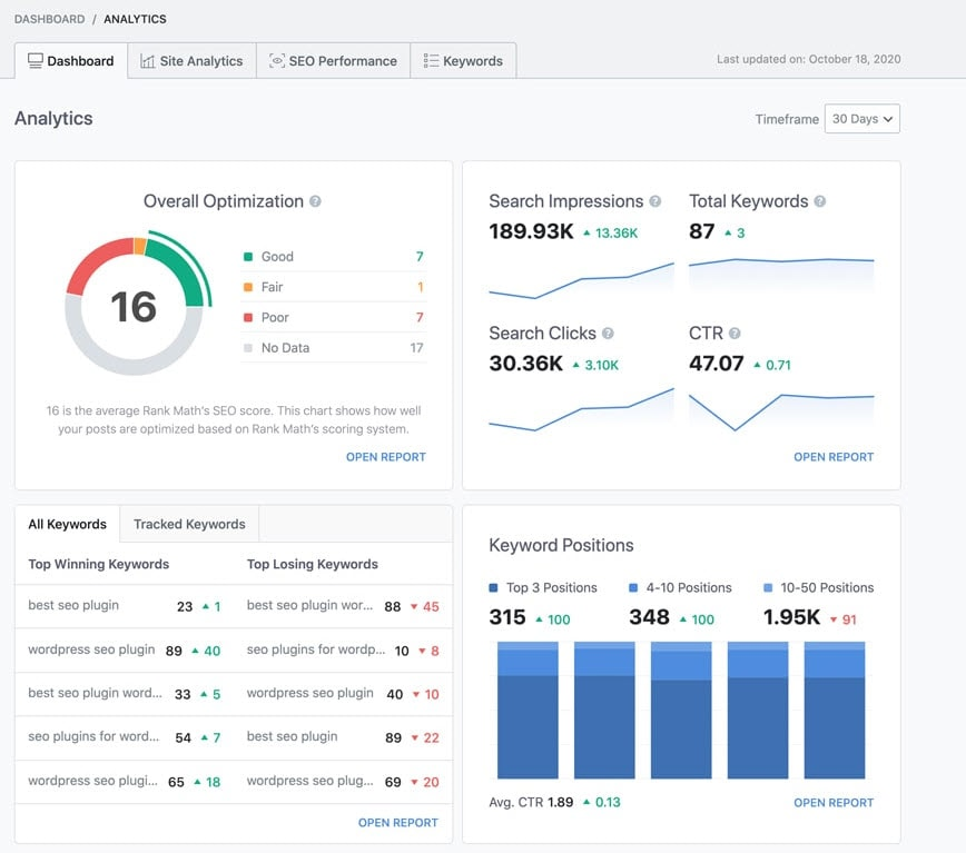 Advanced SEO Overview